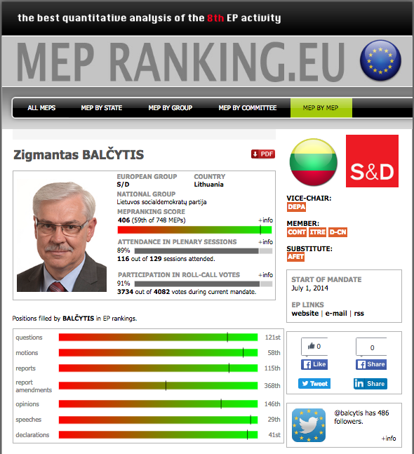 MEP Rating